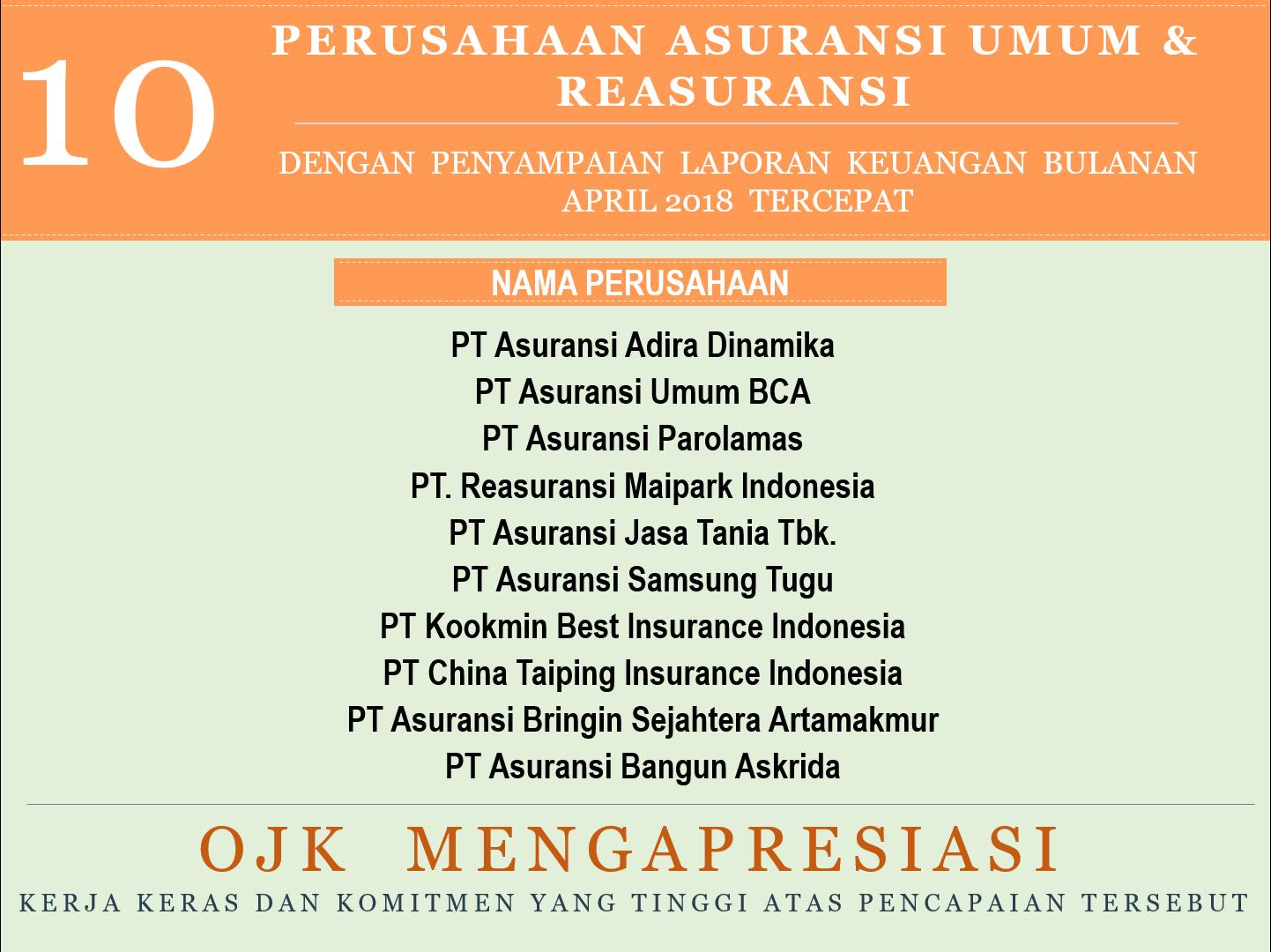 Perusahaan Asuransi Jiwa Asuransi Umum Dan Reasuransi Dengan Penyampaian Laporan Keuangan Bulanan Periode April 2018 Tercepat
