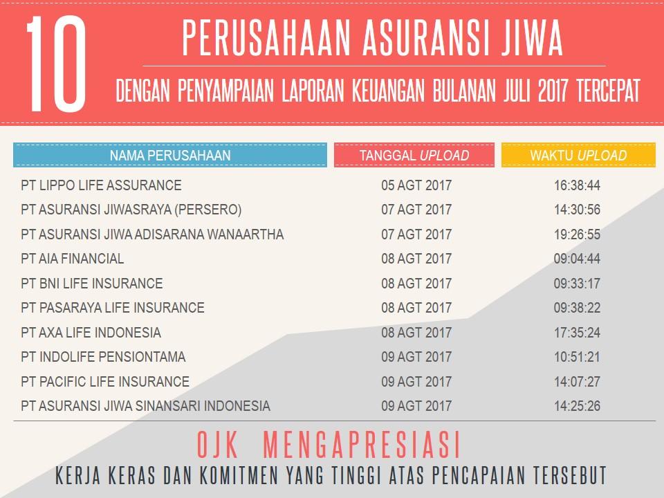 Perusahaan Asuransi Jiwa Asuransi Umum Dan Reasuransi Dengan Penyampaian Laporan Keuangan Bulanan Periode Juli 2017 Tercepat