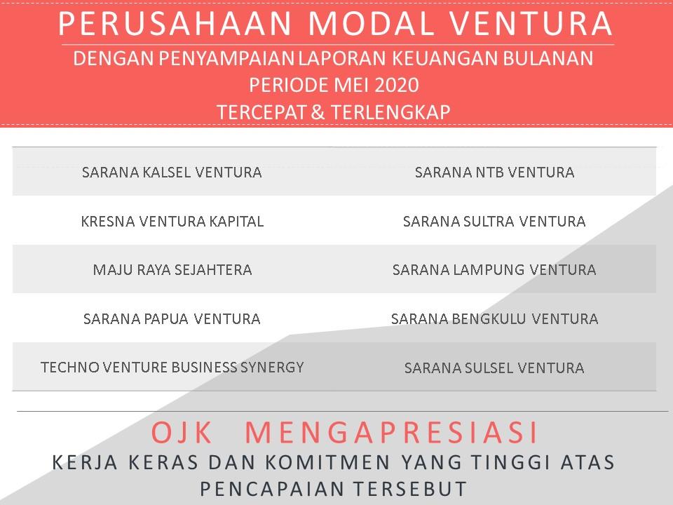 Perusahaan Pembiayaan Dan Modal Ventura Dengan Penyampaian Laporan Keuangan Bulanan Periode Mei 2020 Tercepat Dan Terlengkap