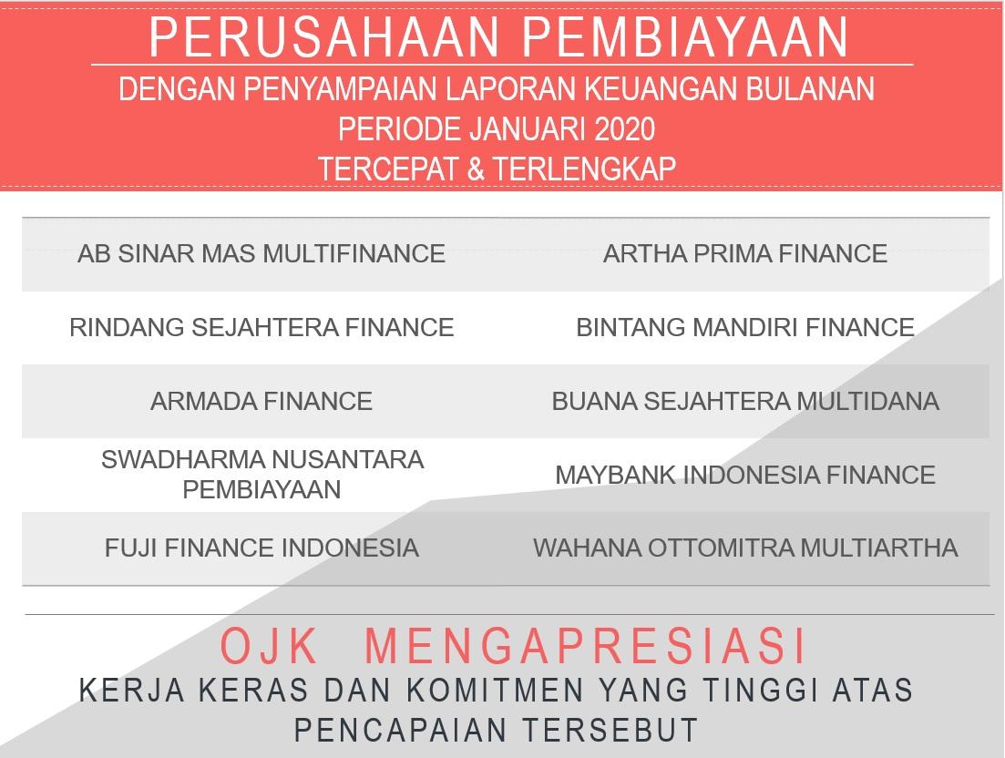 Perusahaan Pembiayaan Dan Modal Ventura Dengan Penyampaian Laporan Keuangan Bulanan Periode Januari 2020 Tercepat Dan Terlengkap
