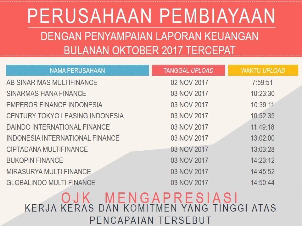 Perusahaan Pembiayaan Dan Modal Ventura Dengan Penyampaian Laporan Keuangan Bulanan Oktober 2017 Tercepat