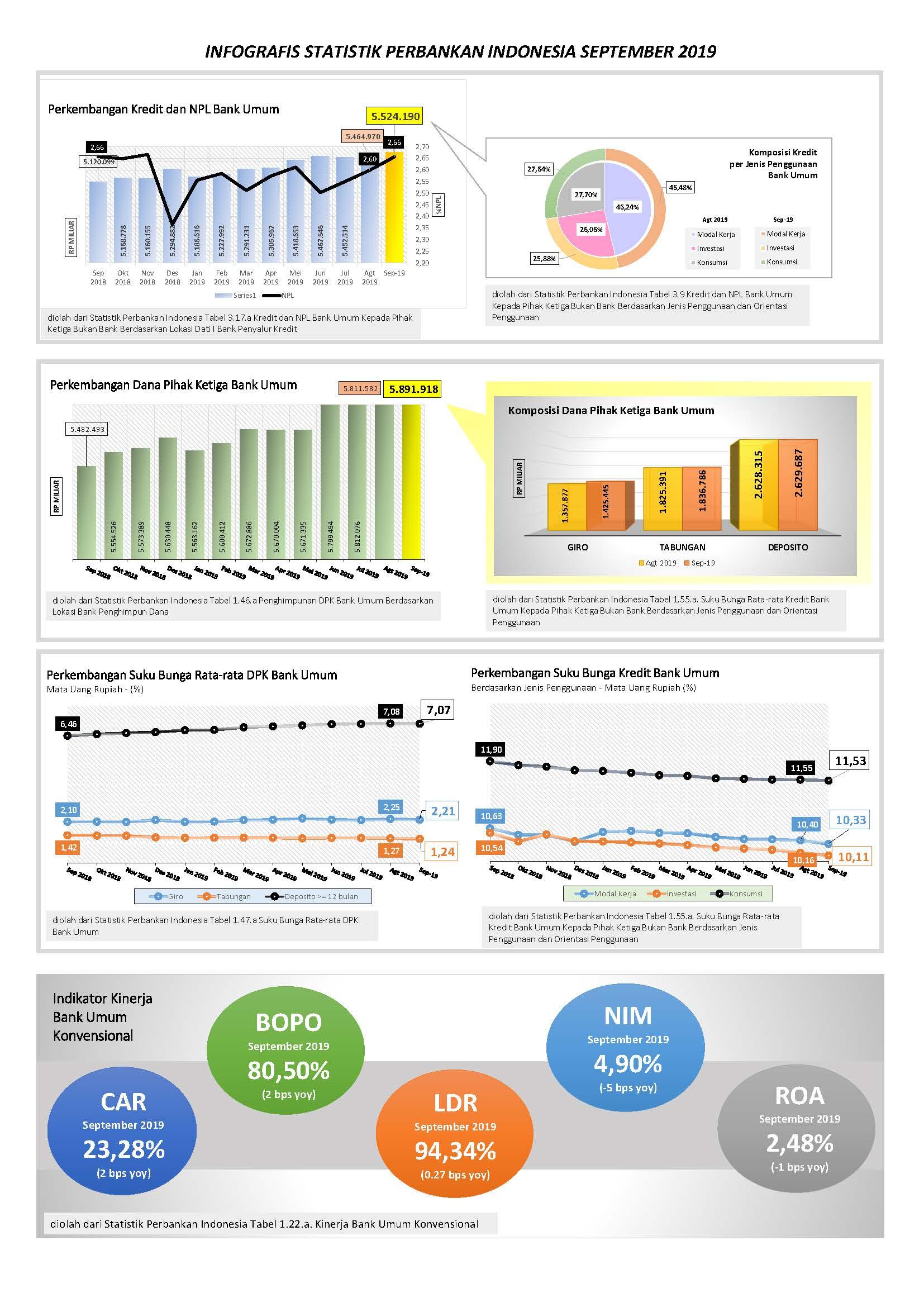 Statistik Perbankan Indonesia September 2019